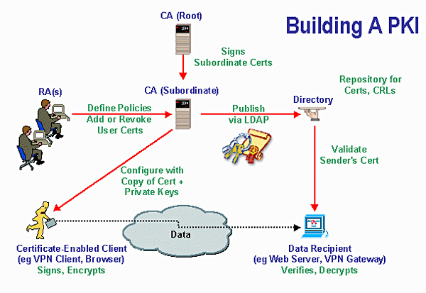 pki key infrastructure does certificate authority management private security cryptography basics user using services company effective transparent